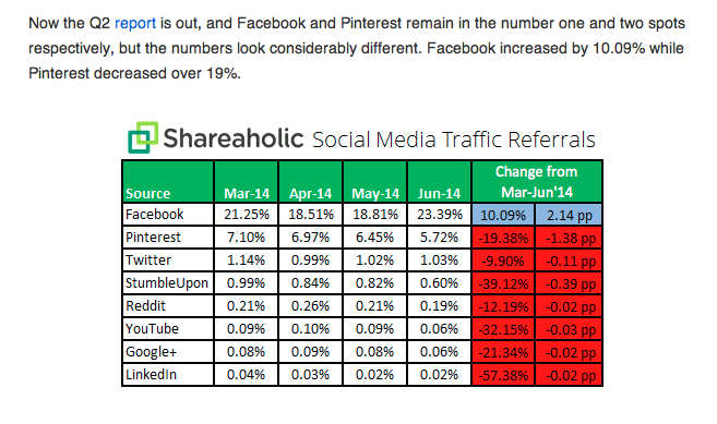 Facebook is the leading social media network to drive traffic to websites